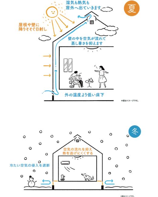 夏 外の温度より低い床下 壁の中を空気が流れて蒸し暑さを抑えます 屋根や壁に降りそそぐ日射し 湿気も熱気も屋外へ出ていきます 冬 冷たい空気の侵入を遮断 空気の流れを抑え熱を逃げにくくする